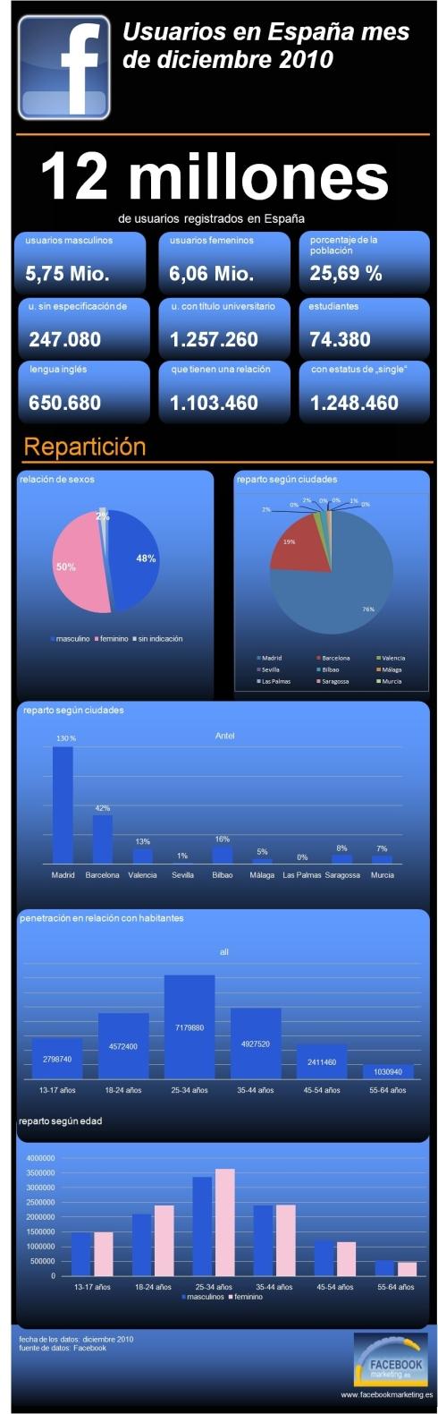 Usuarios de Facebook España 2010