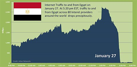 Corte Internet Egipto 2011