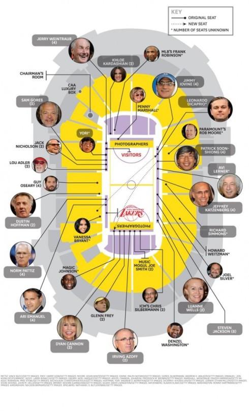 LA Lakers Estrellas Cine