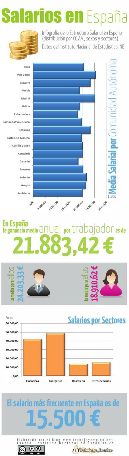 Salarios-España-2010